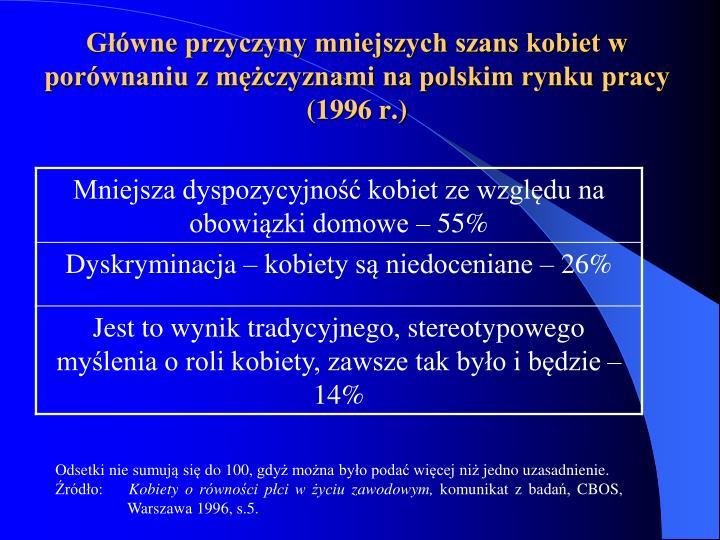 Główne przyczyny mniejszych szans kobiet w porównaniu z mężczyznami na polskim rynku pracy (1996 r.)