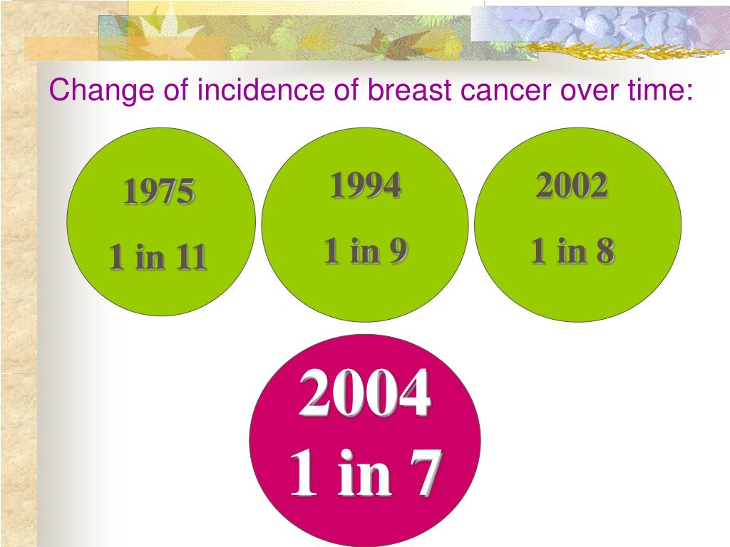 Change of incidence of breast cancer over time: