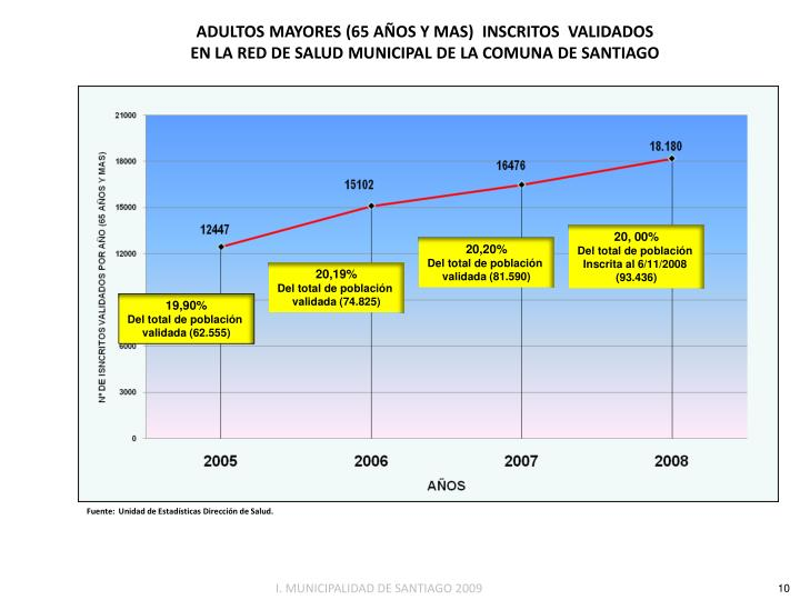 ADULTOS MAYORES (65 AÑOS Y MAS)  INSCRITOS  VALIDADOS