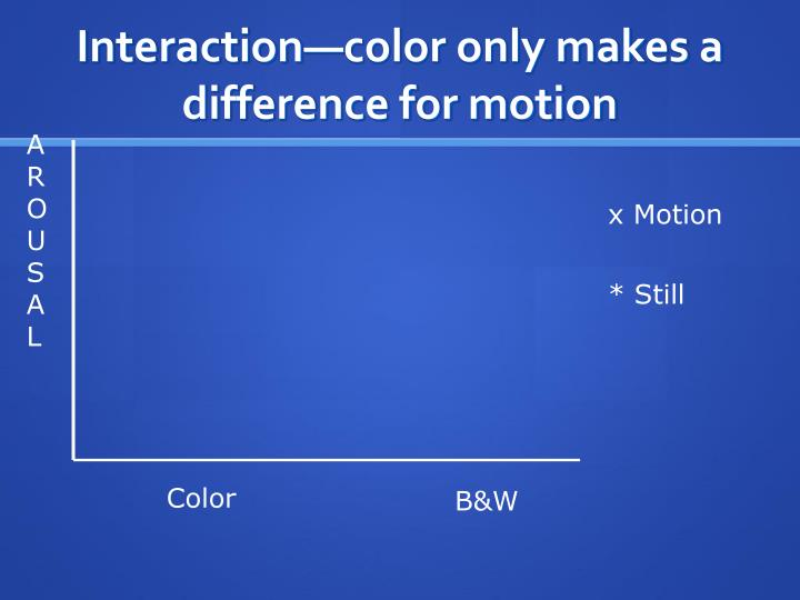 Interaction—color only makes a difference for motion