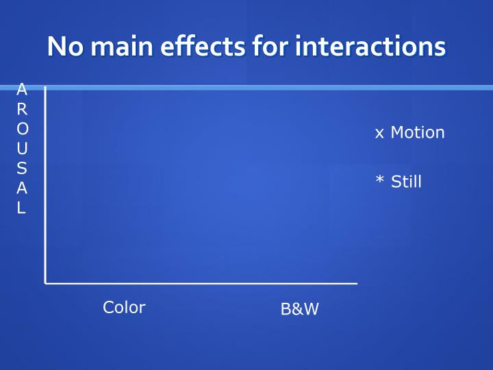 No main effects for interactions
