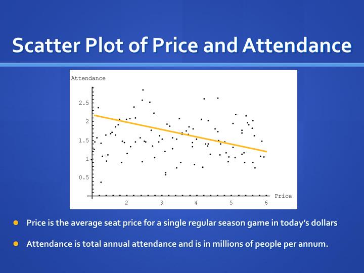 Scatter Plot of Price and Attendance