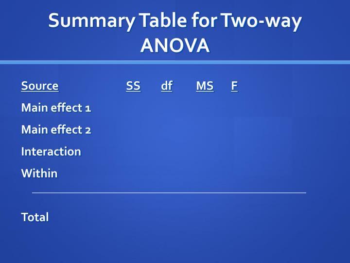 Summary Table for Two-way ANOVA