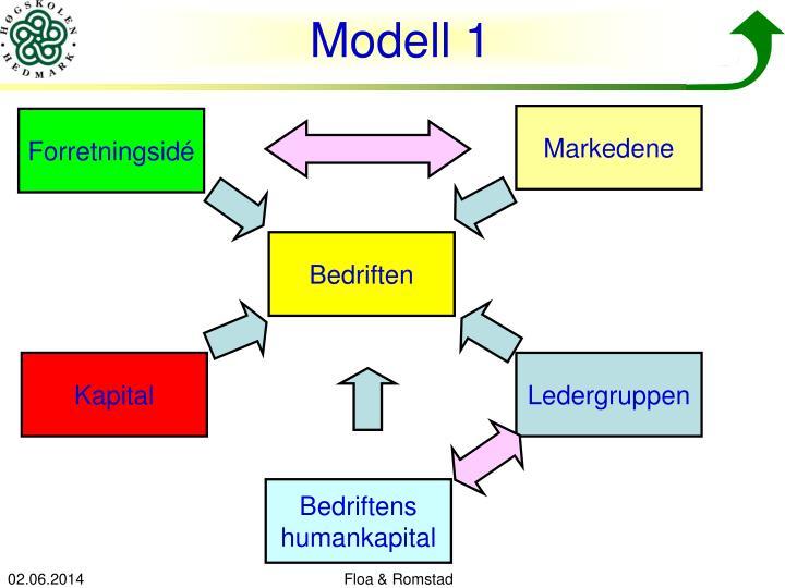 Modell 1
