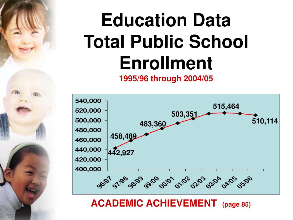 Education Data