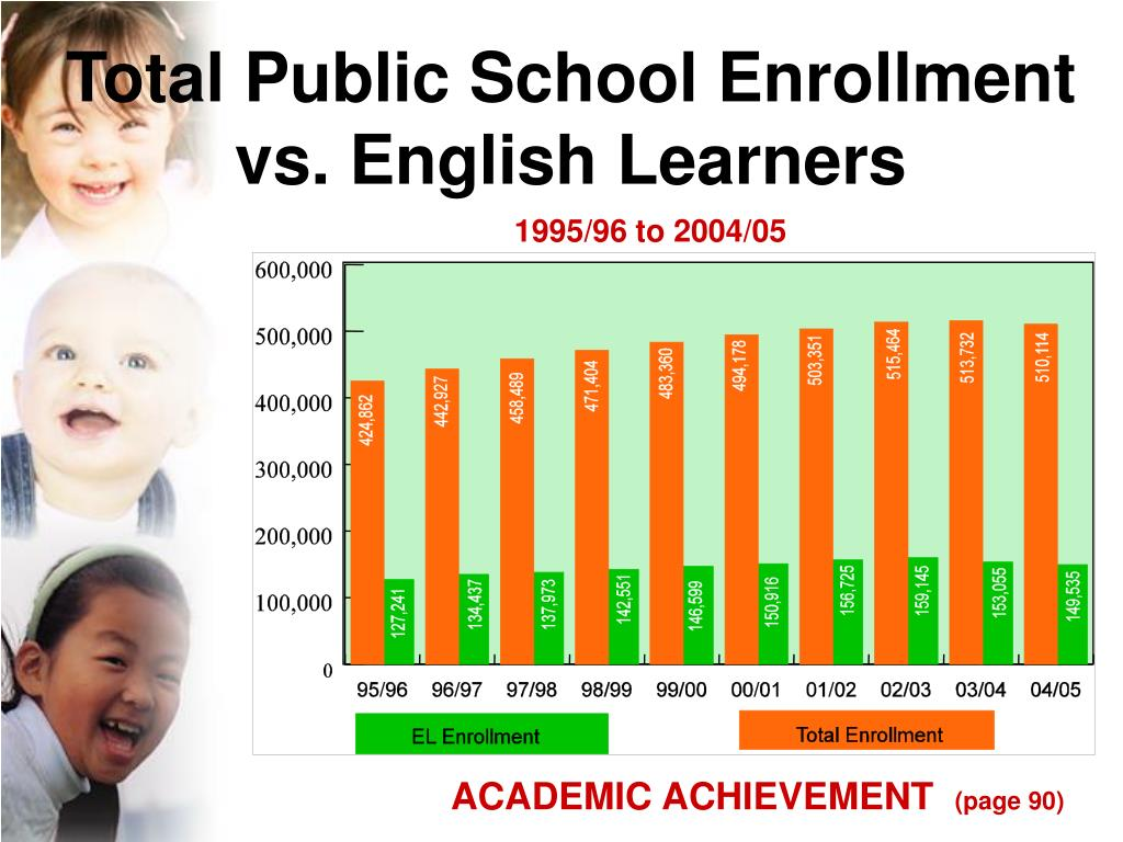 Total Public School Enrollment
