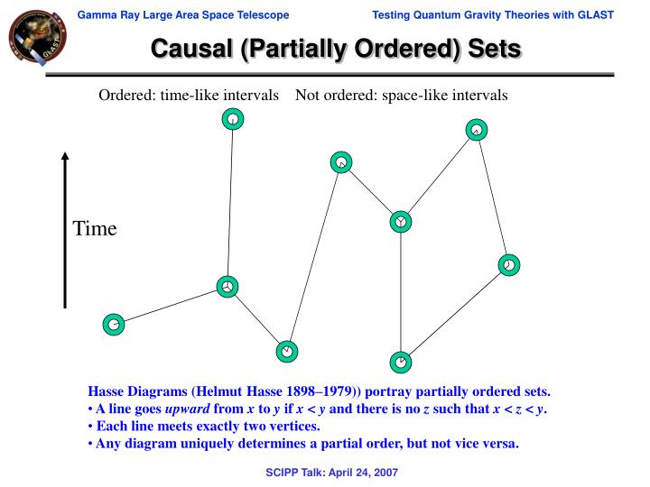 Causal (Partially Ordered) Sets