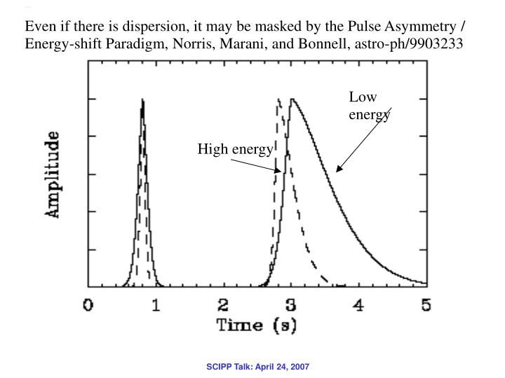 Even if there is dispersion, it may be masked by the Pulse Asymmetry / Energy-shift Paradigm, Norris, Marani, and Bonnell, astro-ph/9903233