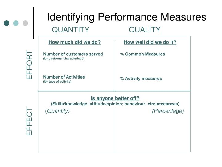Identifying Performance Measures