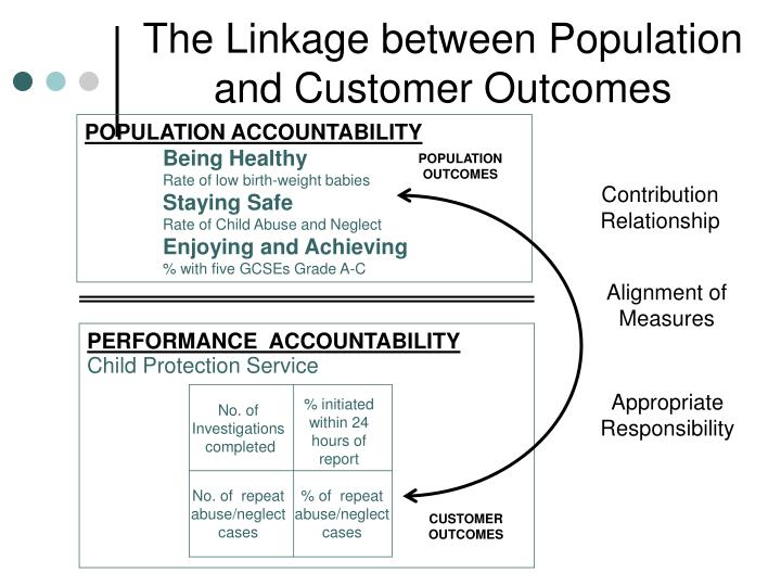 The Linkage between Population and Customer Outcomes