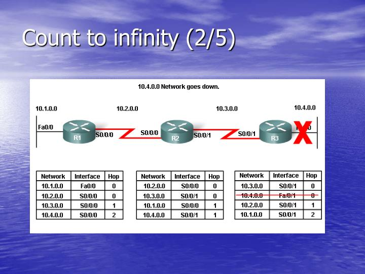 Count to infinity (2/5)