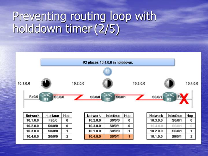 Preventing routing loop with holddown timer
