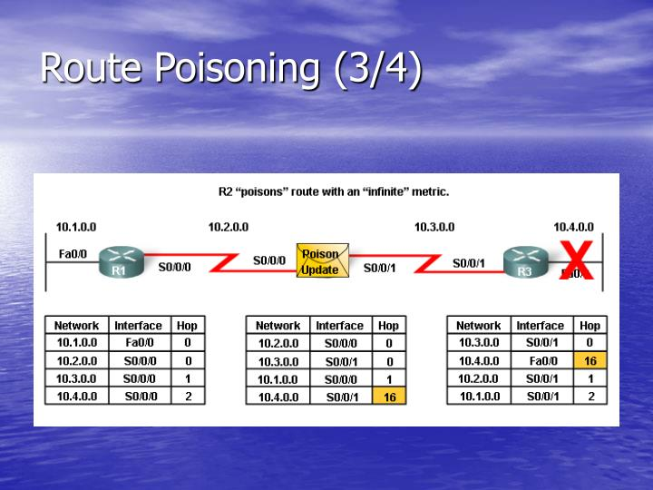 Route Poisoning (3/4)