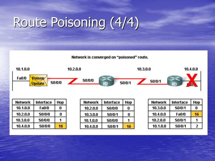 Route Poisoning (4/4)