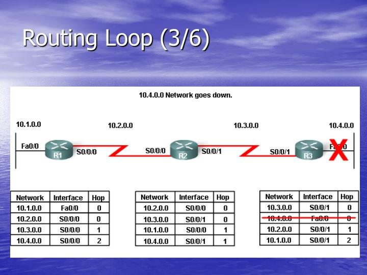 Routing Loop (3/6)