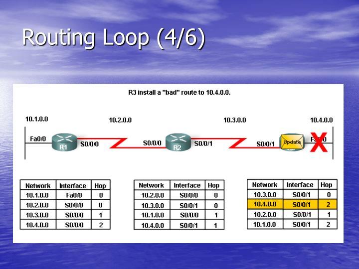 Routing Loop (4/6)