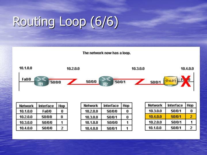 Routing Loop (6/6)