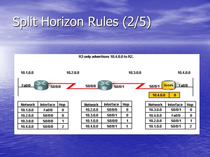 Split Horizon Rules (2/5)