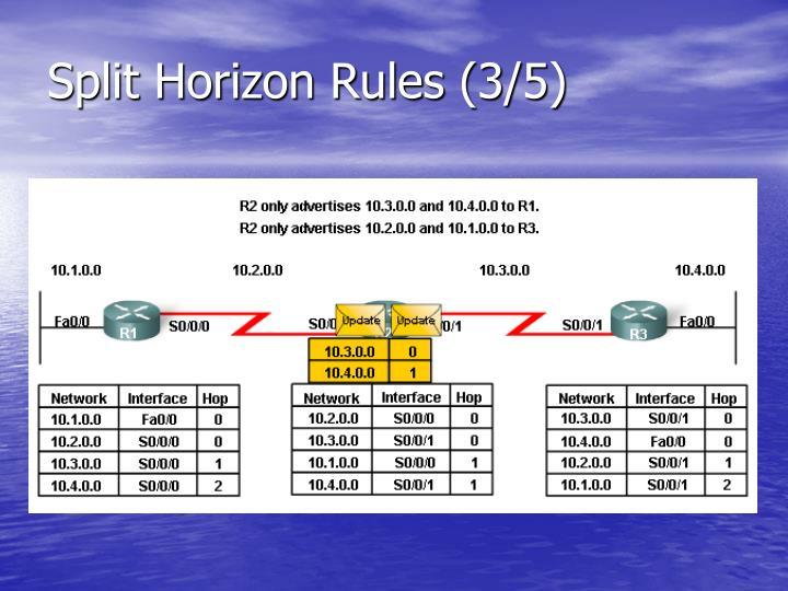 Split Horizon Rules (3/5)