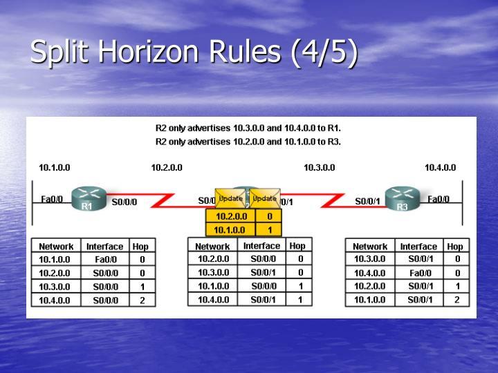 Split Horizon Rules (4/5)