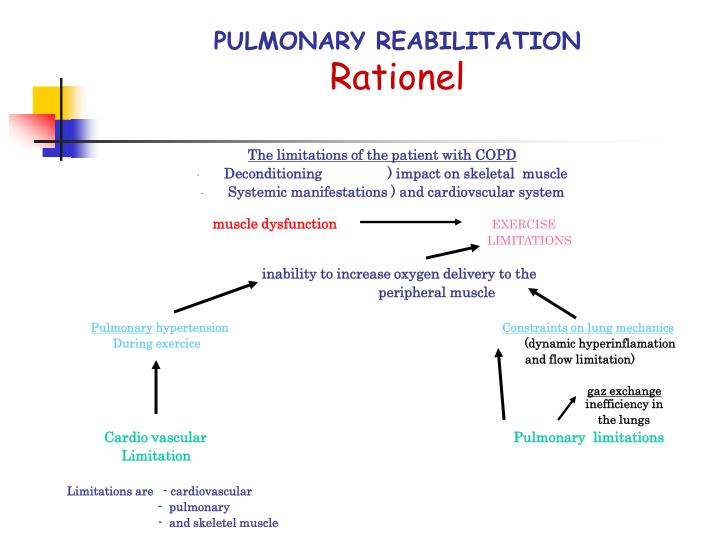 Pulmonary reabilitation rationel