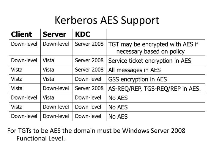 Kerberos AES Support