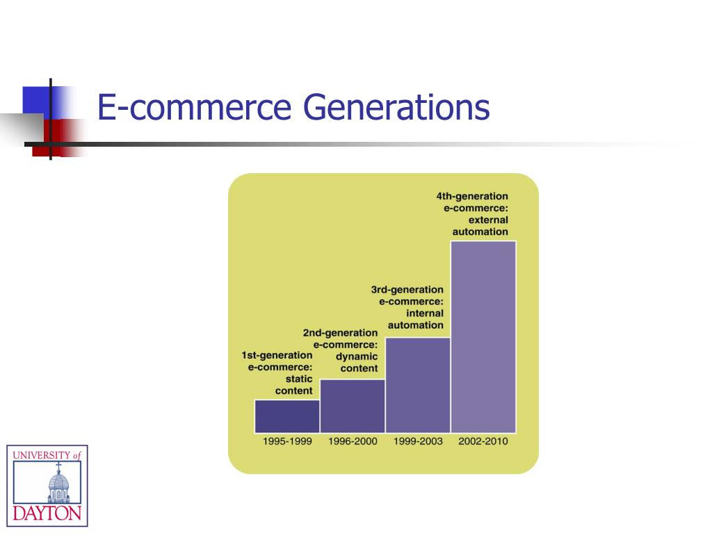 E-commerce Generations