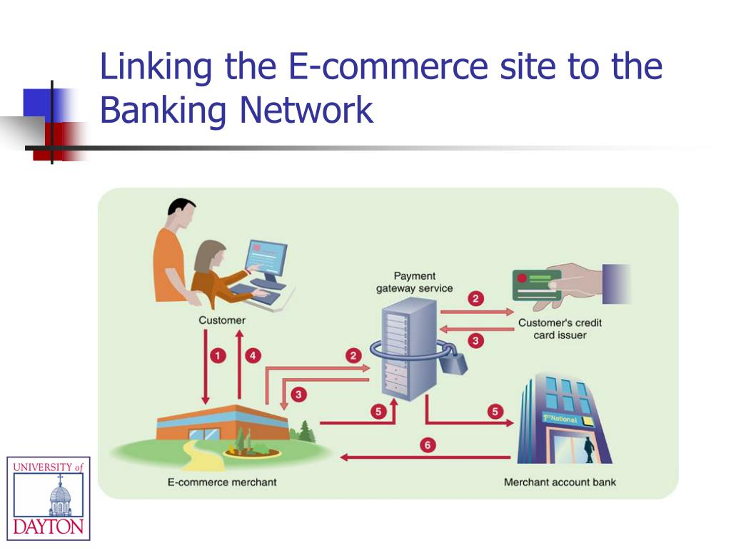 Linking the E-commerce site to the Banking Network