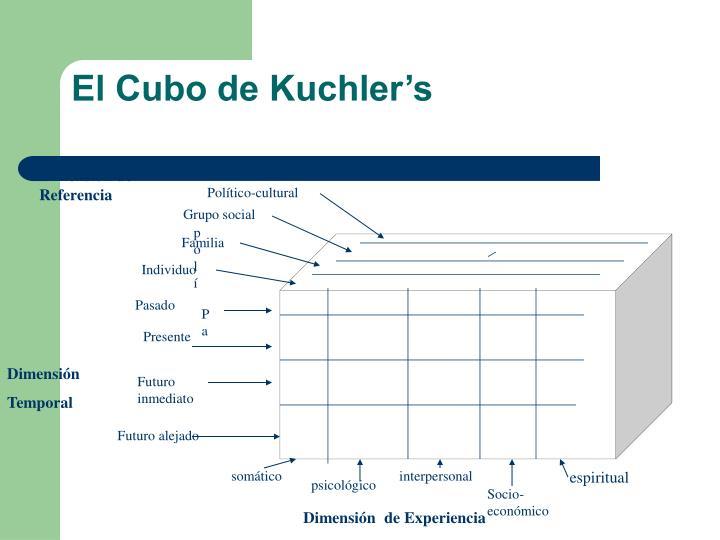 El Cubo de Kuchler's