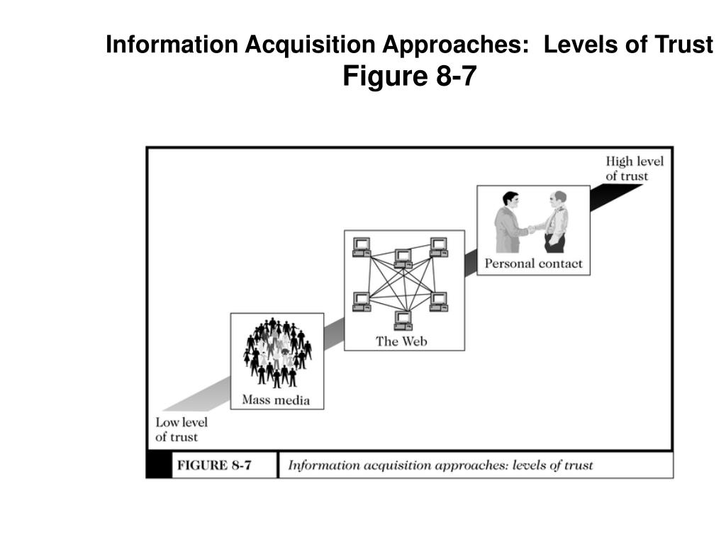 Information Acquisition Approaches:  Levels of Trust