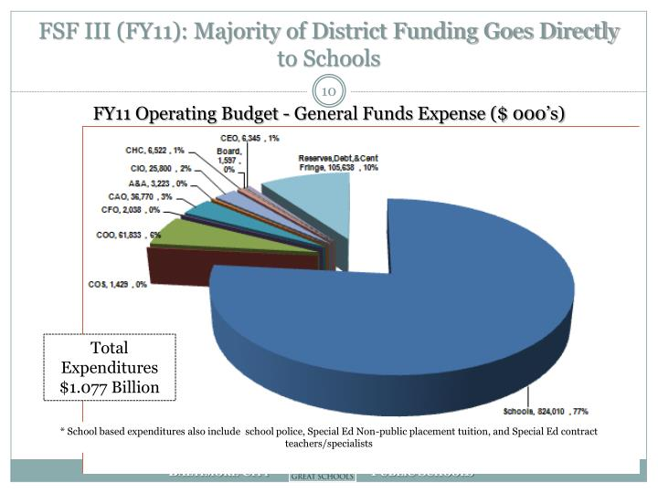 FSF III (FY11): Majority of District Funding Goes Directly to Schools