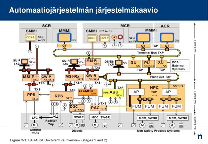 Automaatiojärjestelmän järjestelmäkaavio