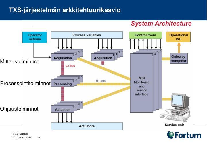 TXS-järjestelmän arkkitehtuurikaavio