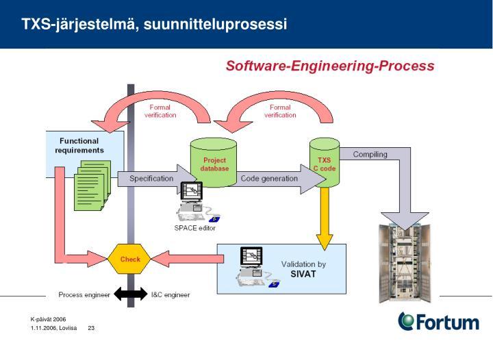 TXS-järjestelmä, suunnitteluprosessi