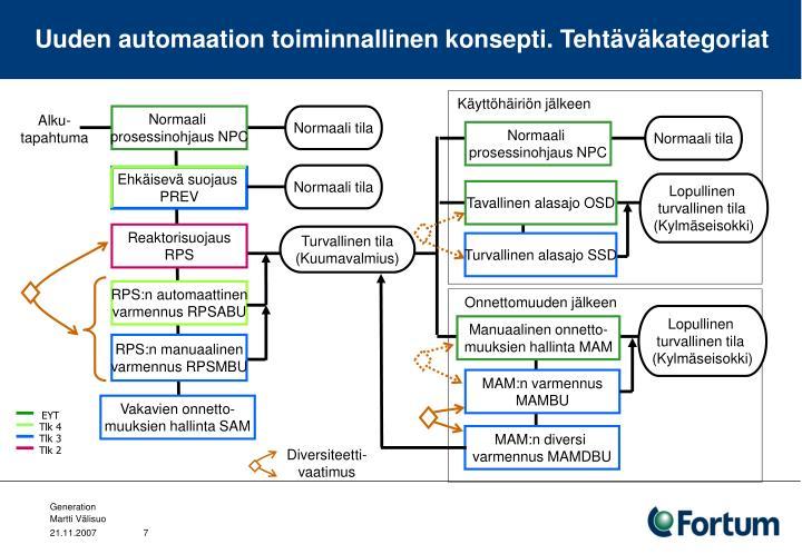 Uuden automaation toiminnallinen konsepti. Tehtäväkategoriat