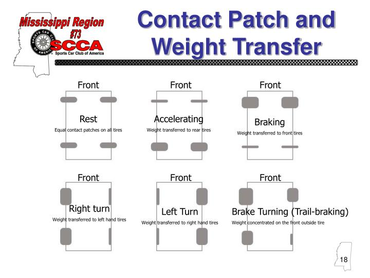 Contact Patch and Weight Transfer
