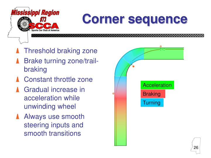 Corner sequence