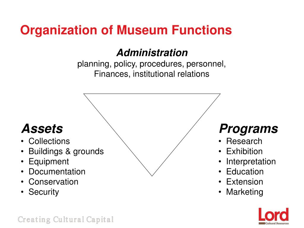 Organization of Museum Functions