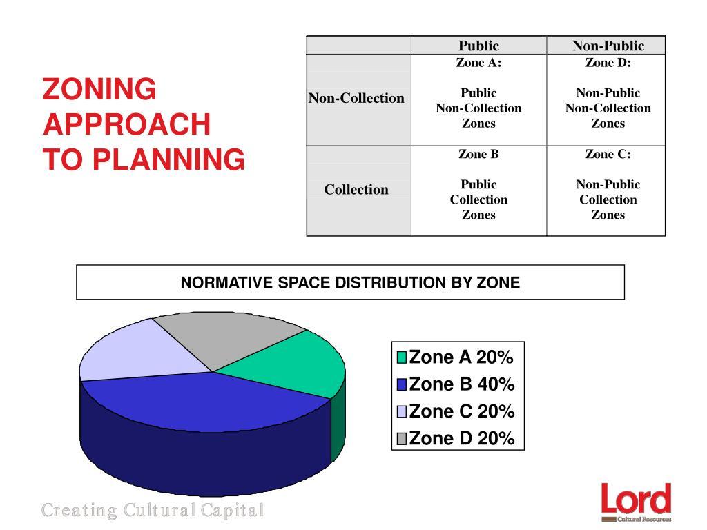 Zone A 20%