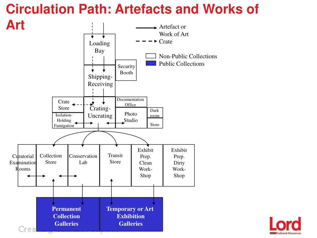 Circulation Path: Artefacts and Works of Art