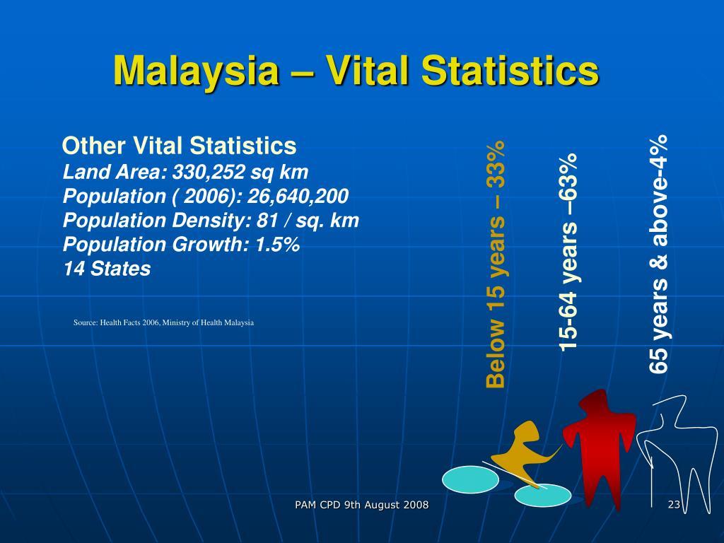 Malaysia – Vital Statistics