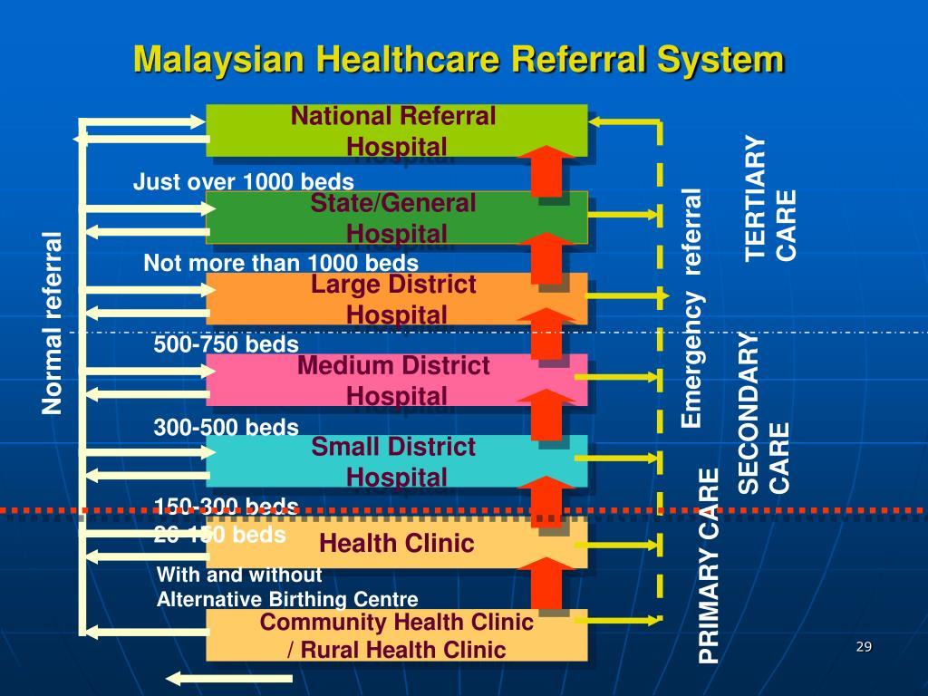 Malaysian Healthcare Referral System