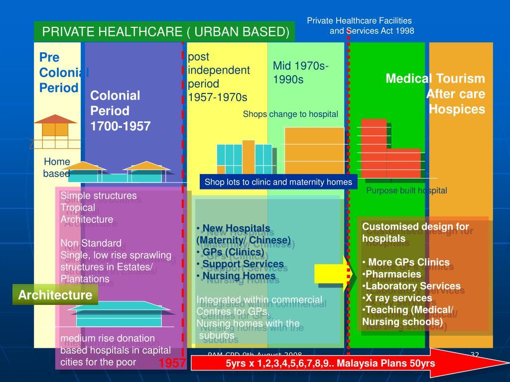 Private Healthcare Facilities