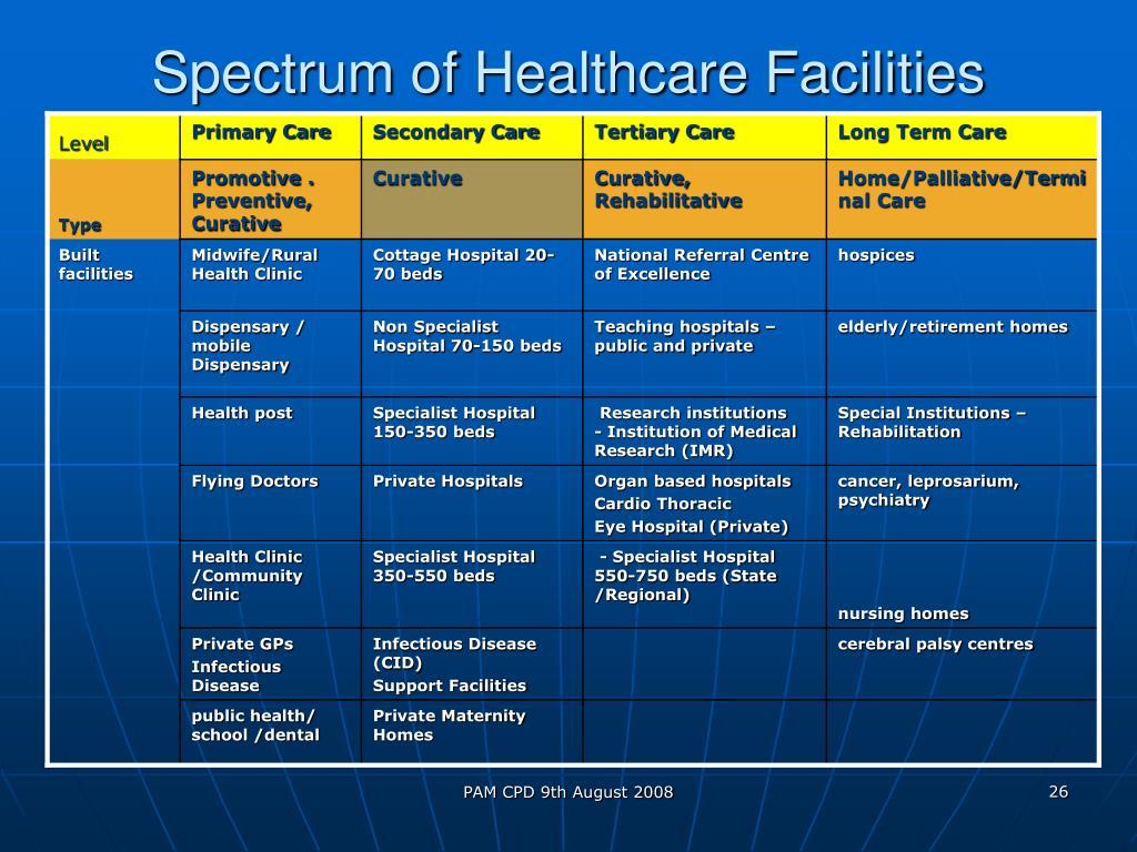 Spectrum of Healthcare Facilities