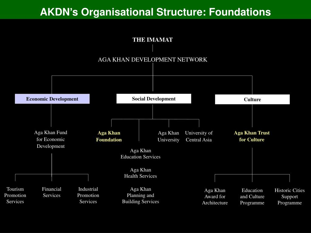 AKDN's Organisational Structure: Foundations