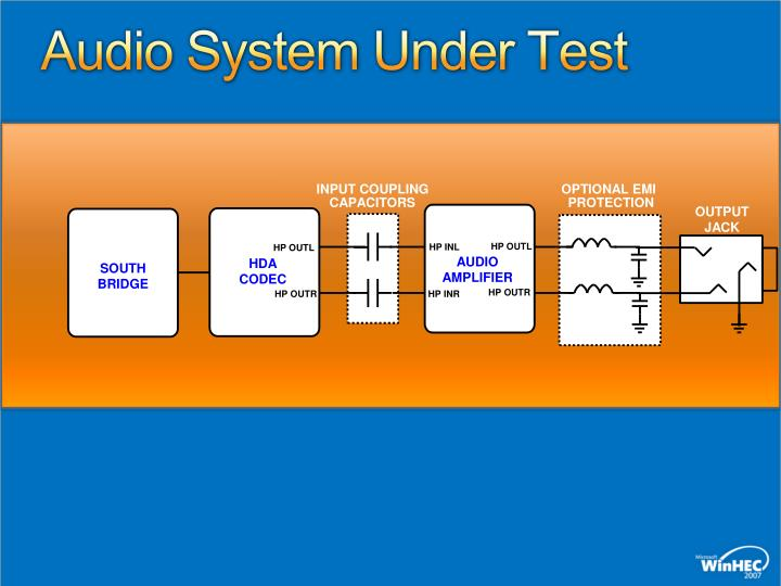 Audio System Under Test