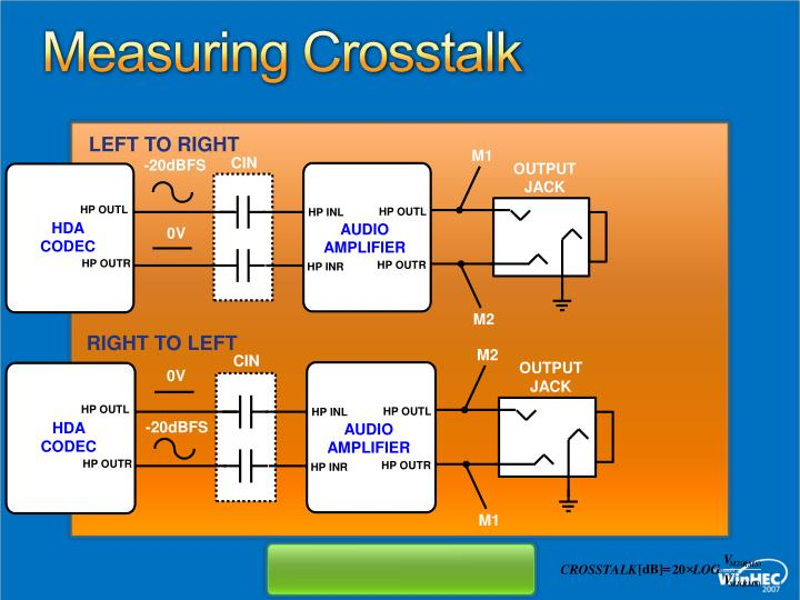 Measuring Crosstalk