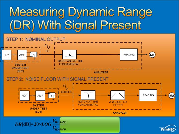 Measuring Dynamic Range (DR) With Signal Present