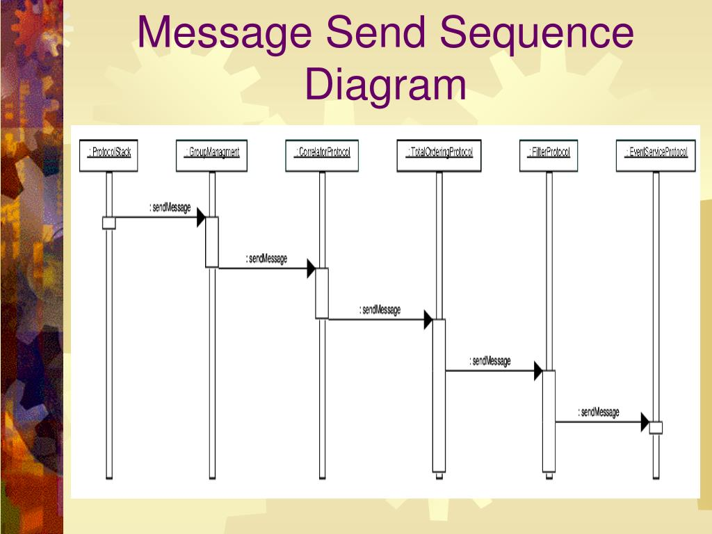 Message Send Sequence Diagram