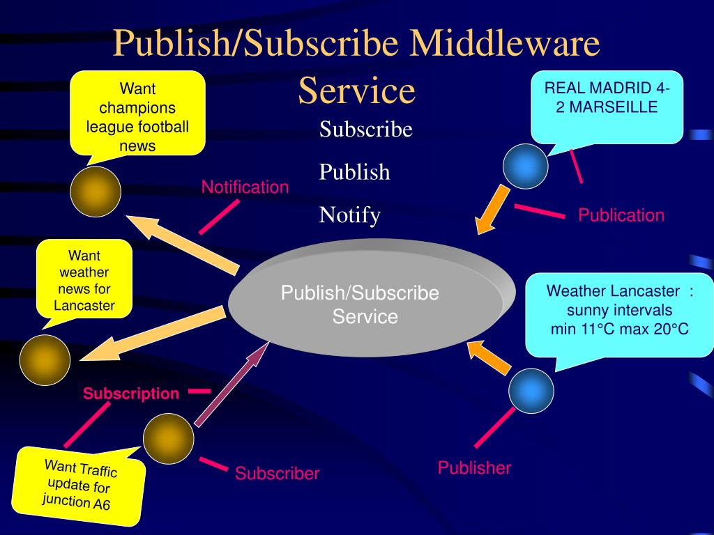 Publish/Subscribe Middleware Service